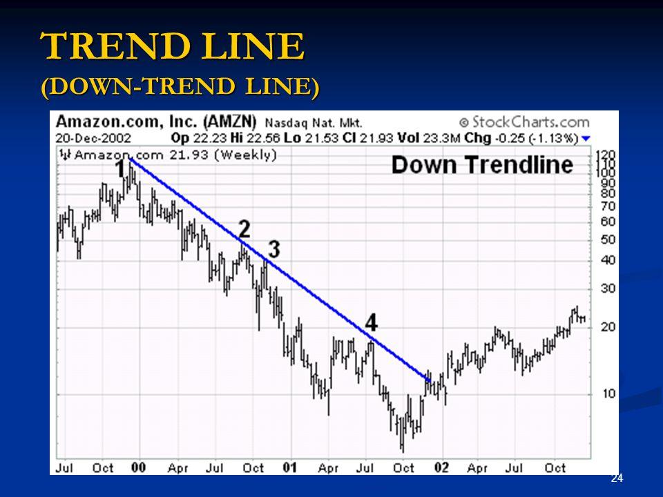 24 TREND LINE (DOWN-TREND LINE)