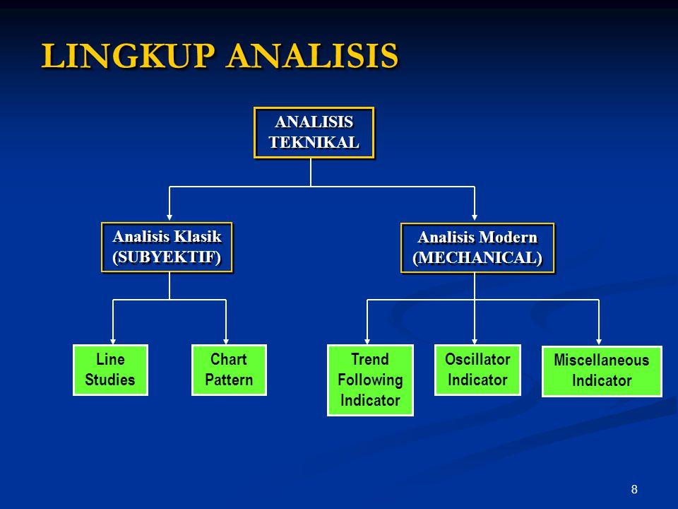 8 LINGKUP ANALISIS ANALISIS TEKNIKAL ANALISIS TEKNIKAL Analisis Klasik (SUBYEKTIF) Analisis Klasik (SUBYEKTIF) Analisis Modern (MECHANICAL) Analisis M