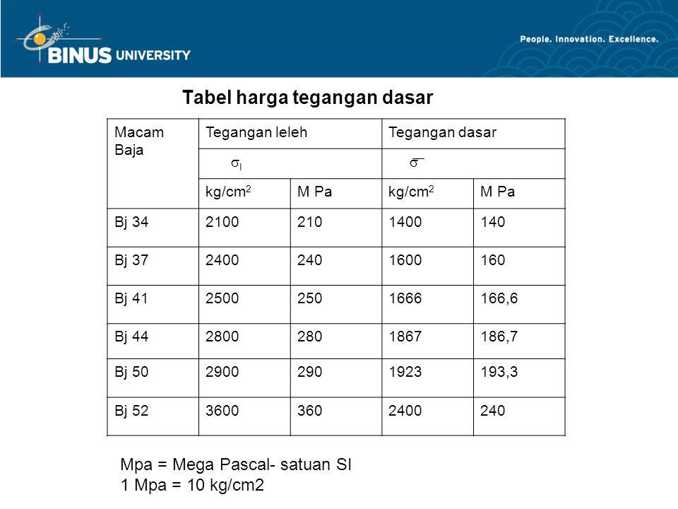 Tabel harga tegangan dasar Macam Baja Tegangan lelehTegangan dasar  I  kg/cm 2 M Pakg/cm 2 M Pa Bj 3421002101400140 Bj 3724002401600160 Bj 412500250
