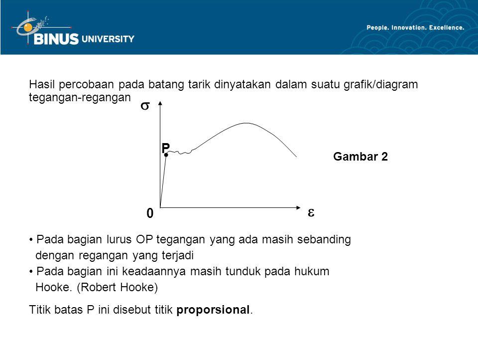 Hasil percobaan pada batang tarik dinyatakan dalam suatu grafik/diagram tegangan-regangan Pada bagian lurus OP tegangan yang ada masih sebanding dengan regangan yang terjadi Pada bagian ini keadaannya masih tunduk pada hukum Hooke.