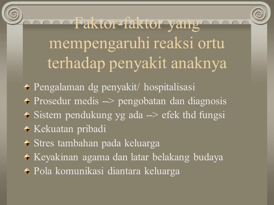Faktor-faktor yang mempengaruhi reaksi ortu terhadap penyakit anaknya Pengalaman dg penyakit/ hospitalisasi Prosedur medis --> pengobatan dan diagnosi