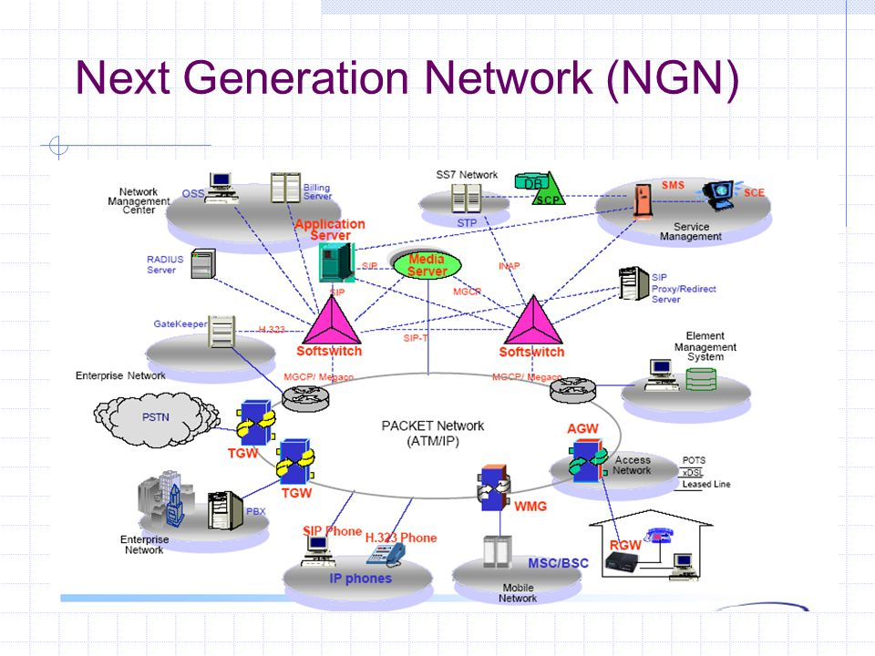 SIGTRAN SIGTRAN transports message-based PSTN Signaling System 7 (SS7) traffic over IP-based networks using various protocol components. Next Generati