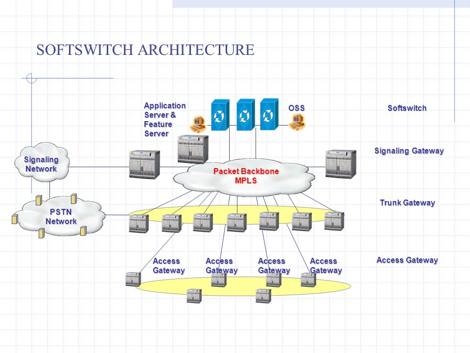 SOFTSWITCH ARCHITECTUREApplication Server & Feature Server Signaling Gateway Trunk Gateway AccessGatewayAccessGatewayAccessGateway Access Gateway Soft
