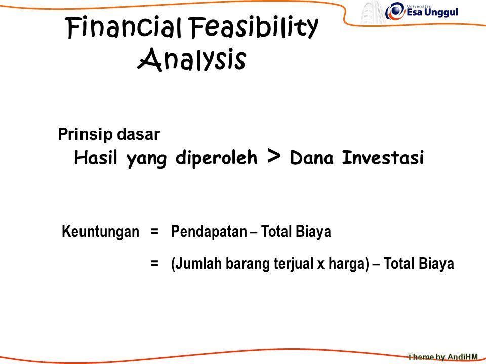 Financial Feasibility Analysis Prinsip dasar Hasil yang diperoleh > Dana Investasi KeuntunganPendapatan – Total Biaya (Jumlah barang terjual x harga) – Total Biaya = =