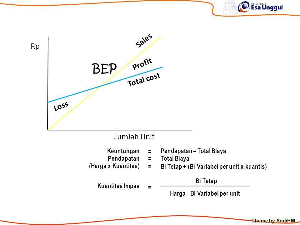 Break Even Point Rp Jumlah Unit Total cost Sales Profit BEP Loss KeuntunganPendapatan – Total Biaya = =PendapatanTotal Biaya (Harga x Kuantitas) Bi Tetap + (Bi Variabel per unit x kuantis) = Kuantitas Impas Bi Tetap = Harga - Bi Variabel per unit