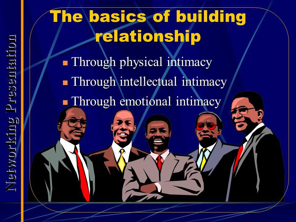 Cara Memilih Mitra Bisnis: Jujur, kooperatif, & dapat dipercaya (Trustworthy) Piawai dengan apa yang dikerjakan (memiliki kompetensi) Menganggap hubungan lebih bernilai dibanding uang yang diperoleh Handal & dapat diharapkan untuk menepati janji Mudah dijangkau & mendukung bila dimintai bantuan Selalu menggunakan akal sehat & menyenangkan dalam bekerjasama Memiliki integritas terhadap nilai yang disepakati