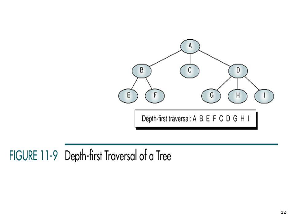13 1.Push vertex pertama, A, ke stack.