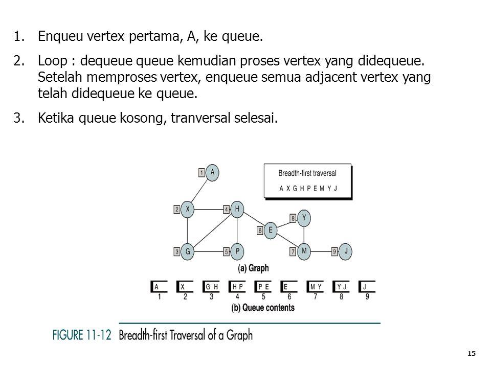 15 1.Enqueu vertex pertama, A, ke queue.