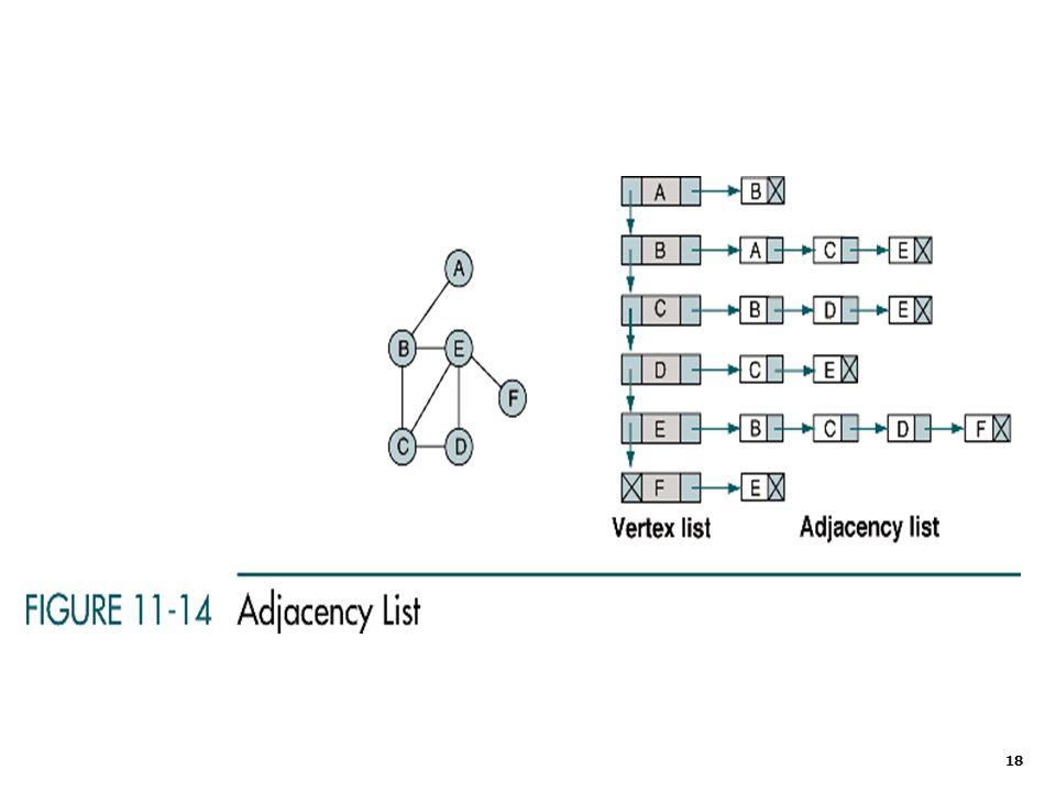 19 Graph Algorithms Create Graph Insert Vertex Delete Vertex Insert Arc Delete Arc Retrieve Vertex Depth-first Traversal Breadth-first Traversal Destroy Graph