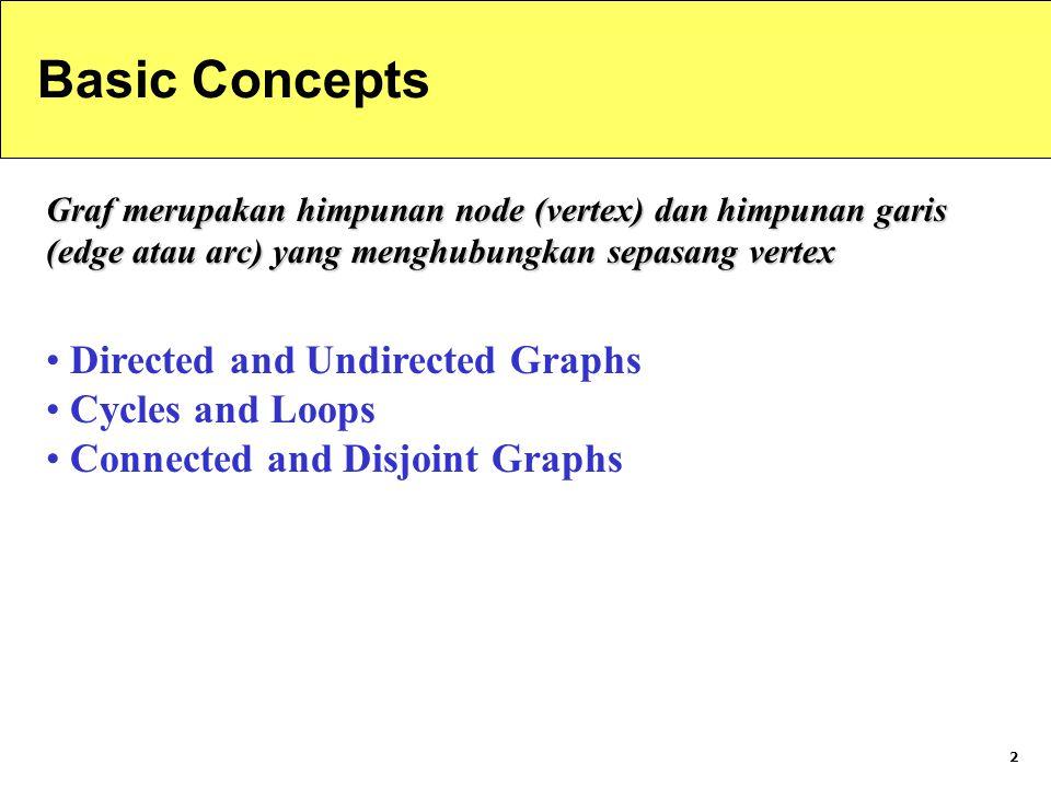 2 Basic Concepts Graf merupakan himpunan node (vertex) dan himpunan garis (edge atau arc) yang menghubungkan sepasang vertex Directed and Undirected Graphs Cycles and Loops Connected and Disjoint Graphs