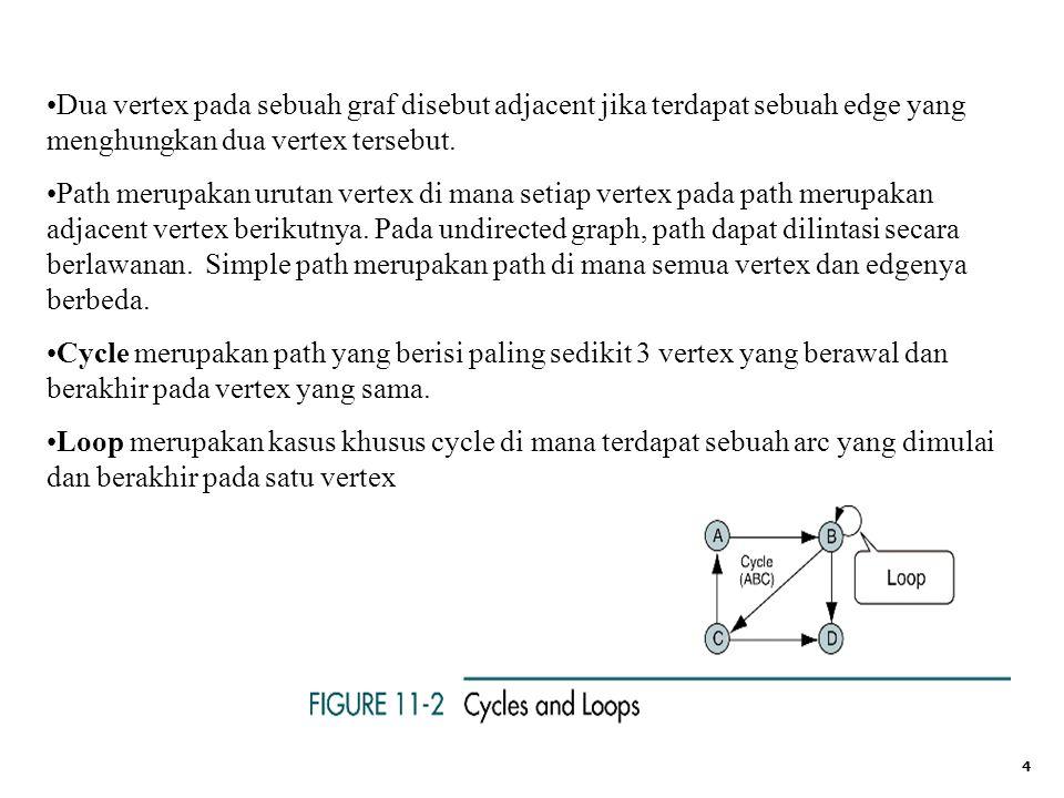 5 Dua vertex disebut connected terdapat sebuah path yang menghubungkan dua vertex tersebut.