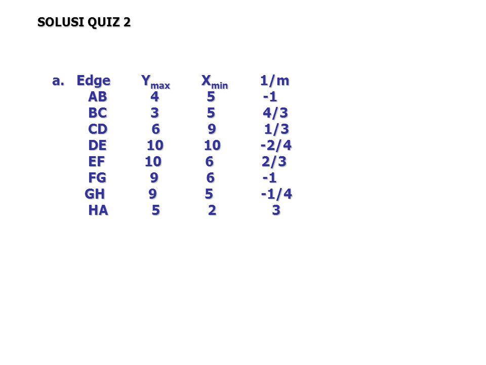 a. Edge Y max X min 1/m AB 4 5 -1 AB 4 5 -1 BC 3 5 4/3 BC 3 5 4/3 CD 6 9 1/3 CD 6 9 1/3 DE 10 10 -2/4 DE 10 10 -2/4 EF 10 6 2/3 EF 10 6 2/3 FG 9 6 -1