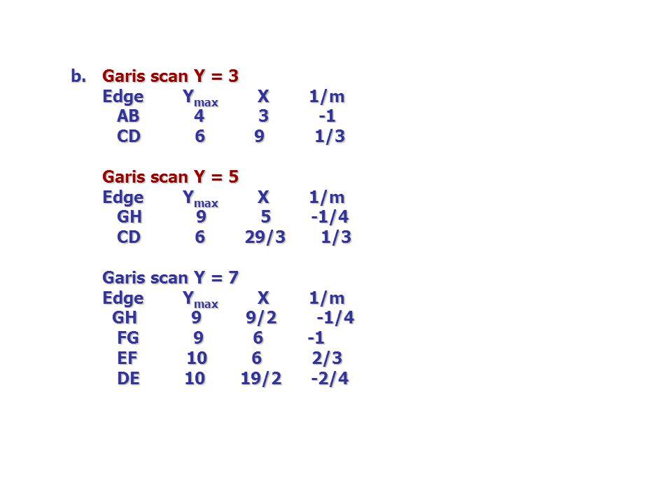 b. Garis scan Y = 3 Edge Y max X 1/m AB 4 3 -1 AB 4 3 -1 CD 6 9 1/3 CD 6 9 1/3 Garis scan Y = 5 Edge Y max X 1/m GH 9 5 -1/4 GH 9 5 -1/4 CD 6 29/3 1/3