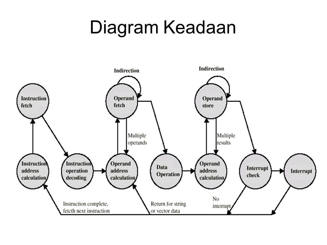 Diagram Keadaan