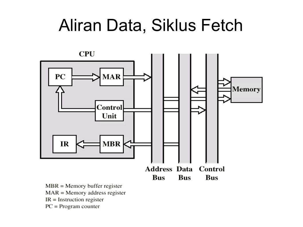 Aliran Data, Siklus Fetch