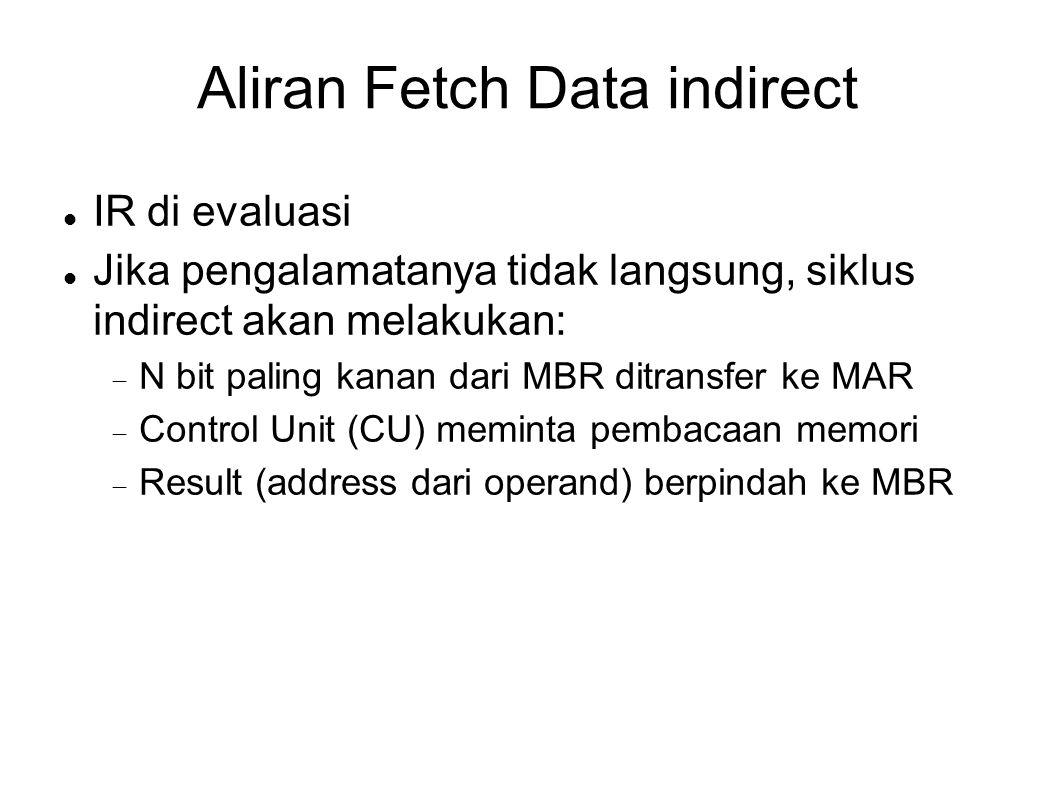 Aliran Fetch Data indirect IR di evaluasi Jika pengalamatanya tidak langsung, siklus indirect akan melakukan:  N bit paling kanan dari MBR ditransfer