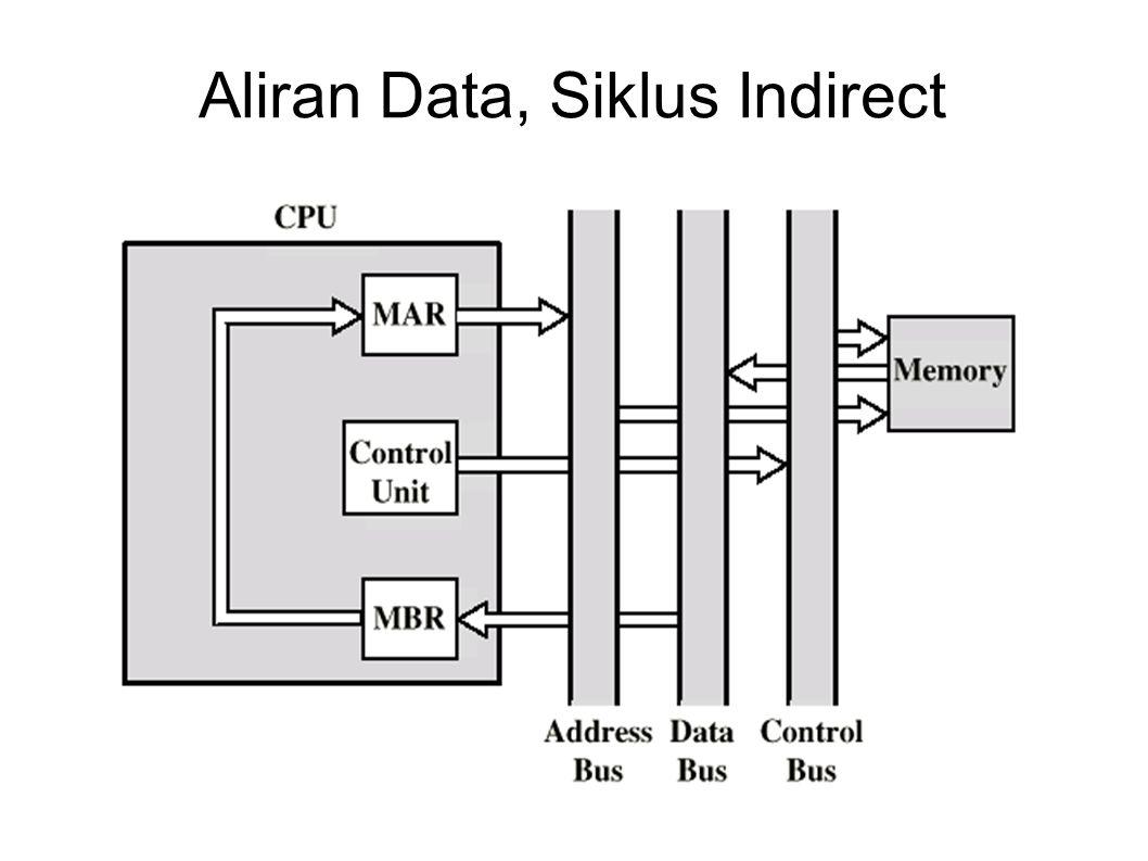 Aliran Data, Siklus Indirect