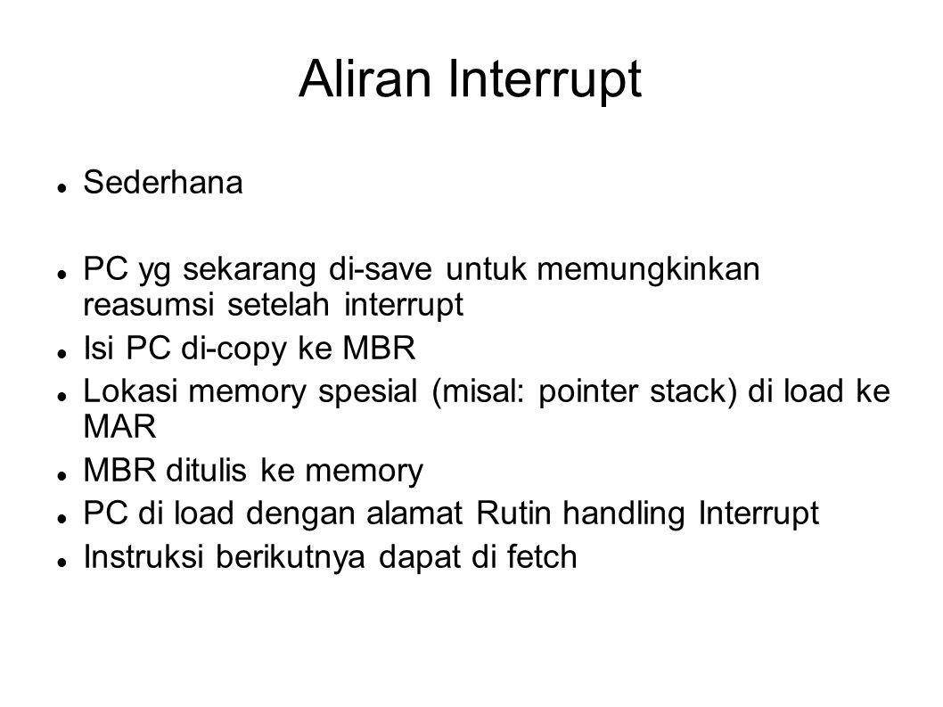Aliran Interrupt Sederhana PC yg sekarang di-save untuk memungkinkan reasumsi setelah interrupt Isi PC di-copy ke MBR Lokasi memory spesial (misal: po
