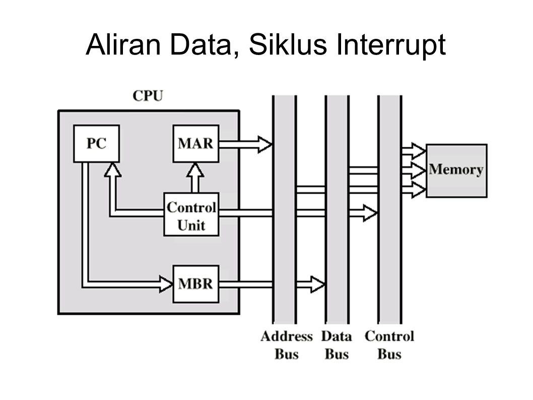 Aliran Data, Siklus Interrupt