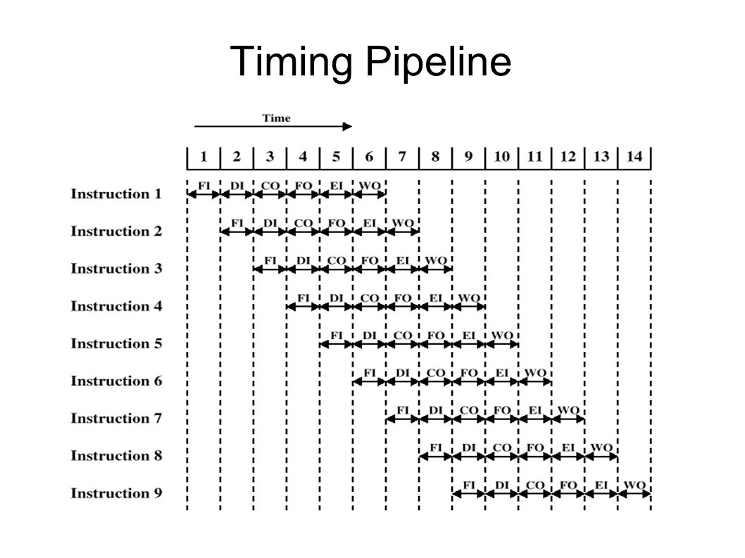 Timing Pipeline