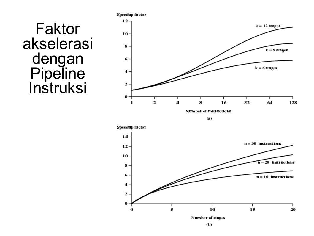 Faktor akselerasi dengan Pipeline Instruksi