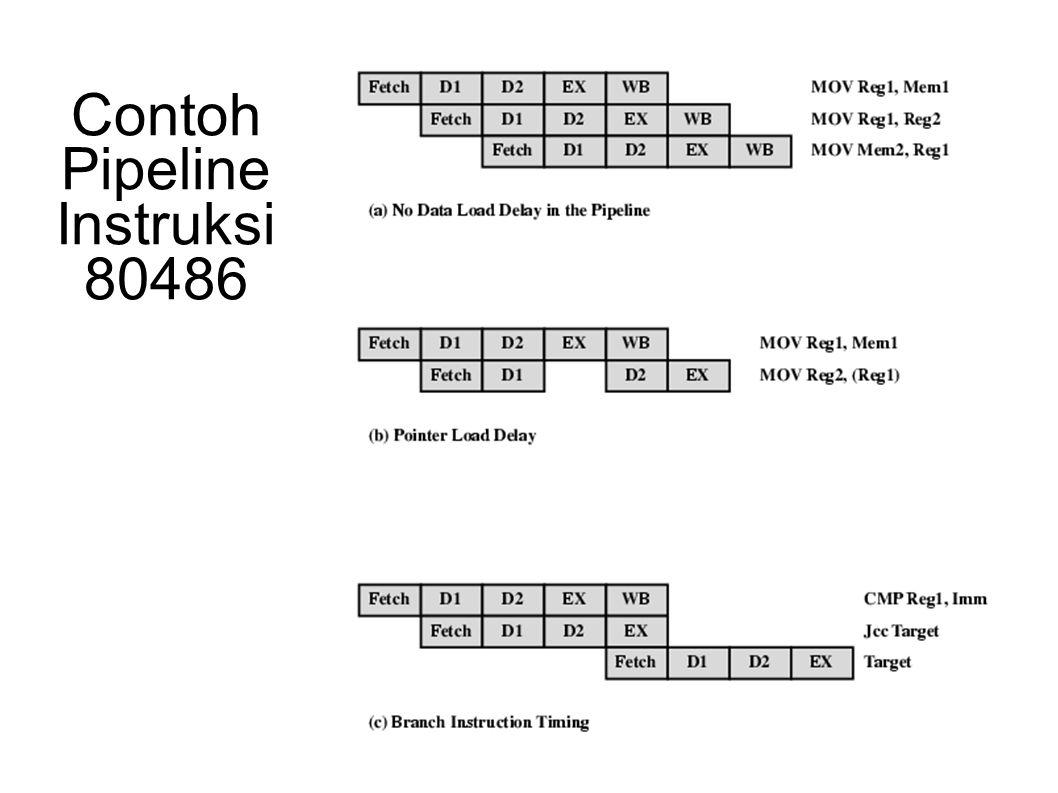 Contoh Pipeline Instruksi 80486