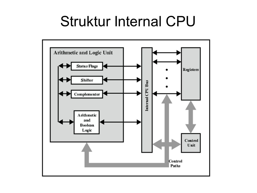 Struktur Internal CPU
