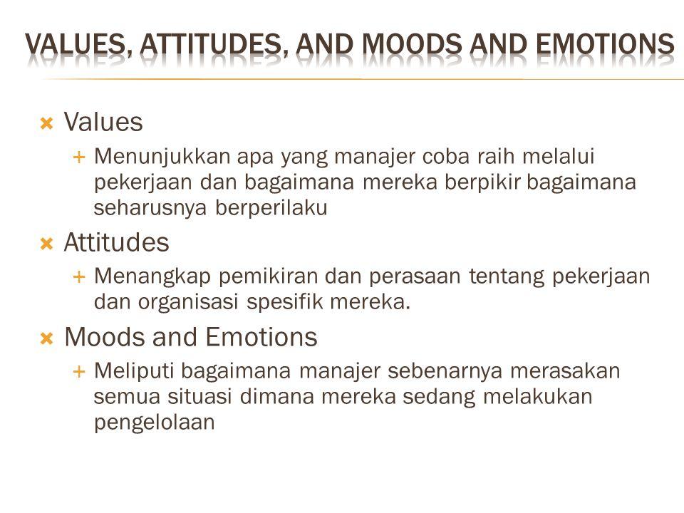  Values  Menunjukkan apa yang manajer coba raih melalui pekerjaan dan bagaimana mereka berpikir bagaimana seharusnya berperilaku  Attitudes  Menan