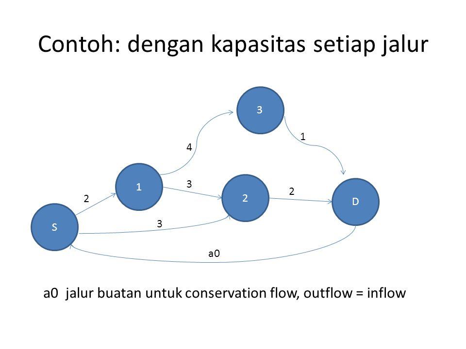 Contoh: dengan kapasitas setiap jalur S 3 1 2 D 2 3 3 4 1 2 a0 a0 jalur buatan untuk conservation flow, outflow = inflow