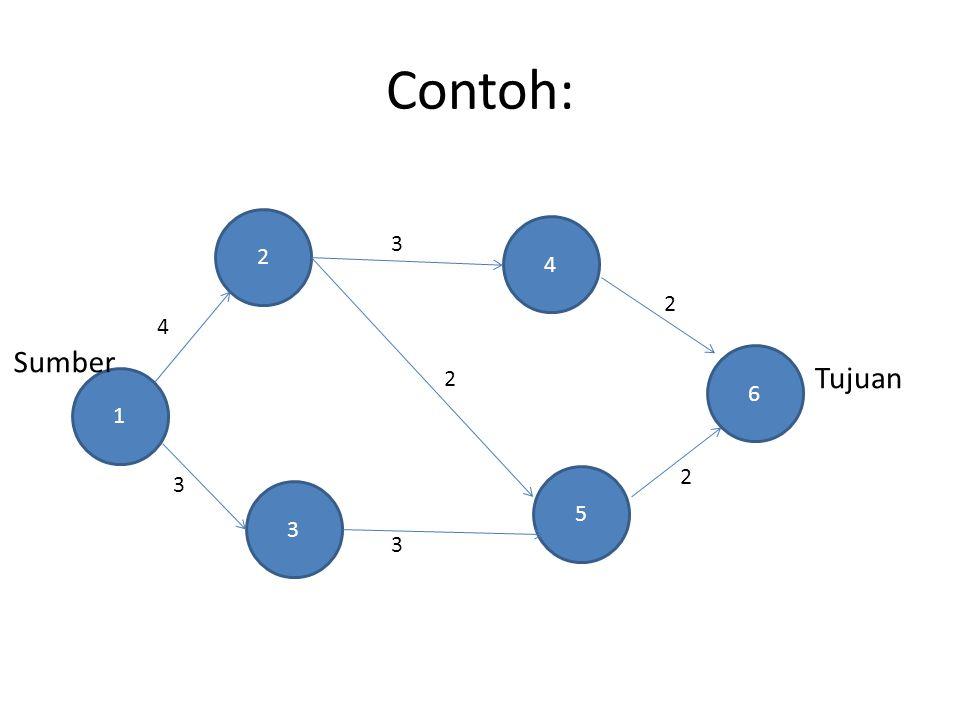 Contoh: 1 3 2 5 4 6 Sumber Tujuan 4 3 3 3 2 2 2