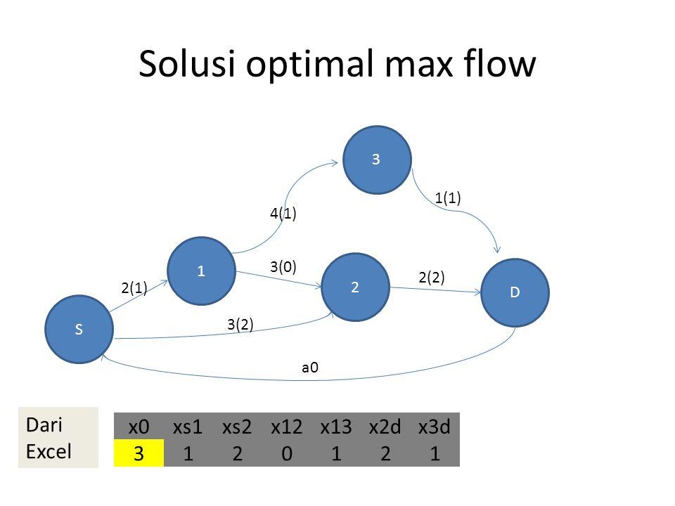 Solusi optimal max flow S 3 1 2 D 2(1) 3(2) 3(0) 4(1) 1(1) 2(2) a0 x0xs1xs2x12x13x2dx3d 3120121 Dari Excel