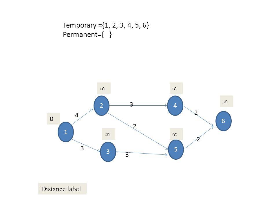 1 3 2 5 4 6 4 3 3 3 2 2 2 0 47 ∞ 36 Temporary Distance label Permanen Temporary ={4, 6} Permanent={1, 2,3, 5 }