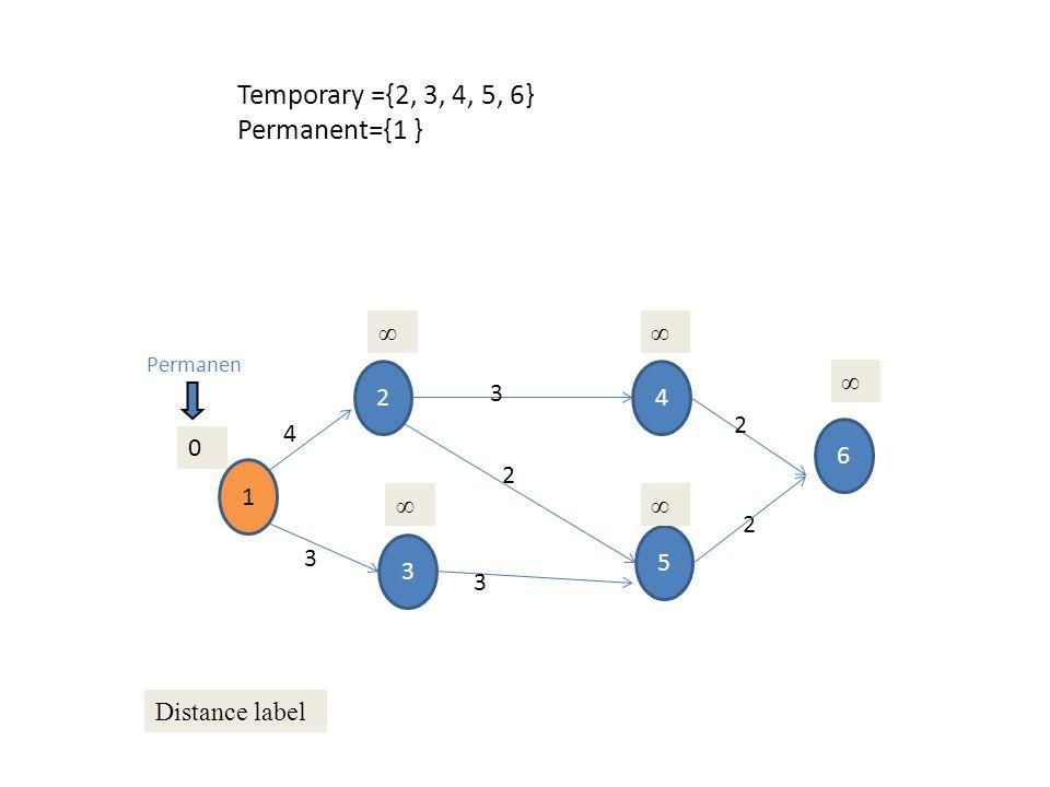 1 3 2 5 4 6 4 3 3 3 2 2 2 0 ∞∞ ∞ ∞∞ Distance label Permanen Temporary ={2, 3, 4, 5, 6} Permanent={1 }