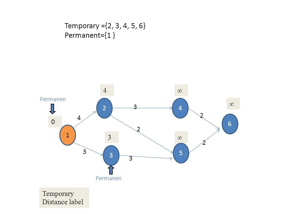 1 3 2 5 4 6 4 3 3 3 2 2 2 0 4∞ ∞ 3∞ Temporary Distance label Permanen Temporary ={2, 4, 5, 6} Permanent={1, 3 }