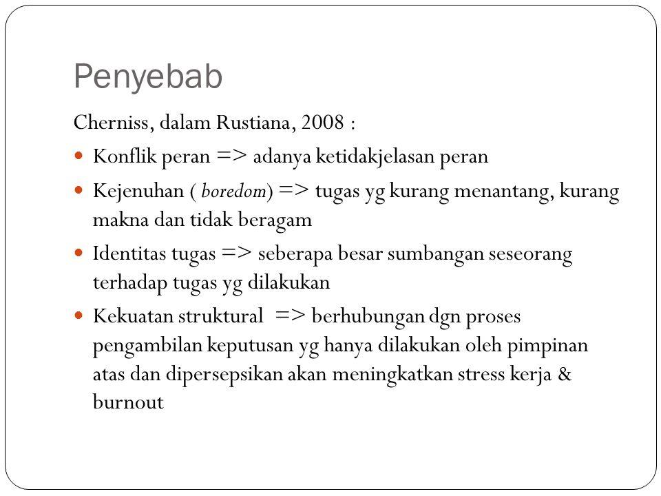 Penyebab Cherniss, dalam Rustiana, 2008 : Konflik peran => adanya ketidakjelasan peran Kejenuhan ( boredom) => tugas yg kurang menantang, kurang makna