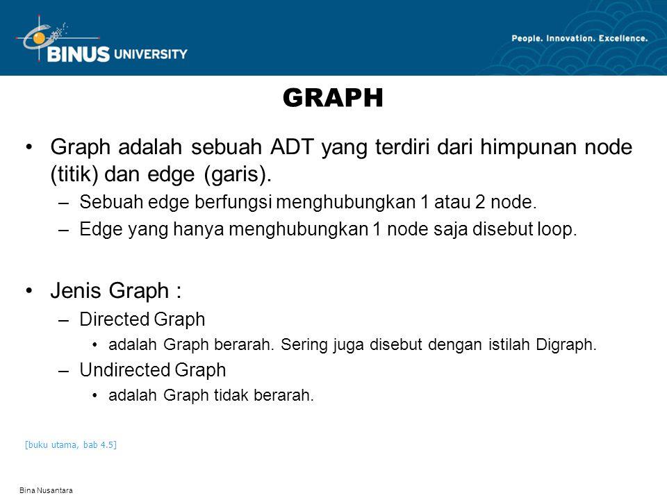 Bina Nusantara GRAPH Graph adalah sebuah ADT yang terdiri dari himpunan node (titik) dan edge (garis).