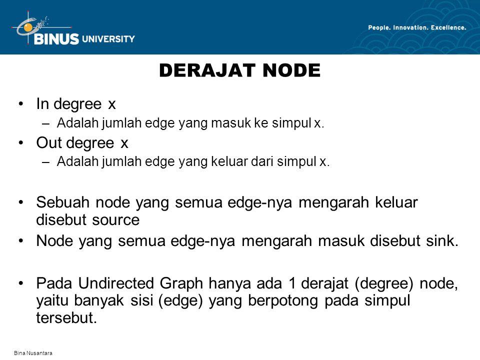 Bina Nusantara DERAJAT NODE In degree x –Adalah jumlah edge yang masuk ke simpul x.