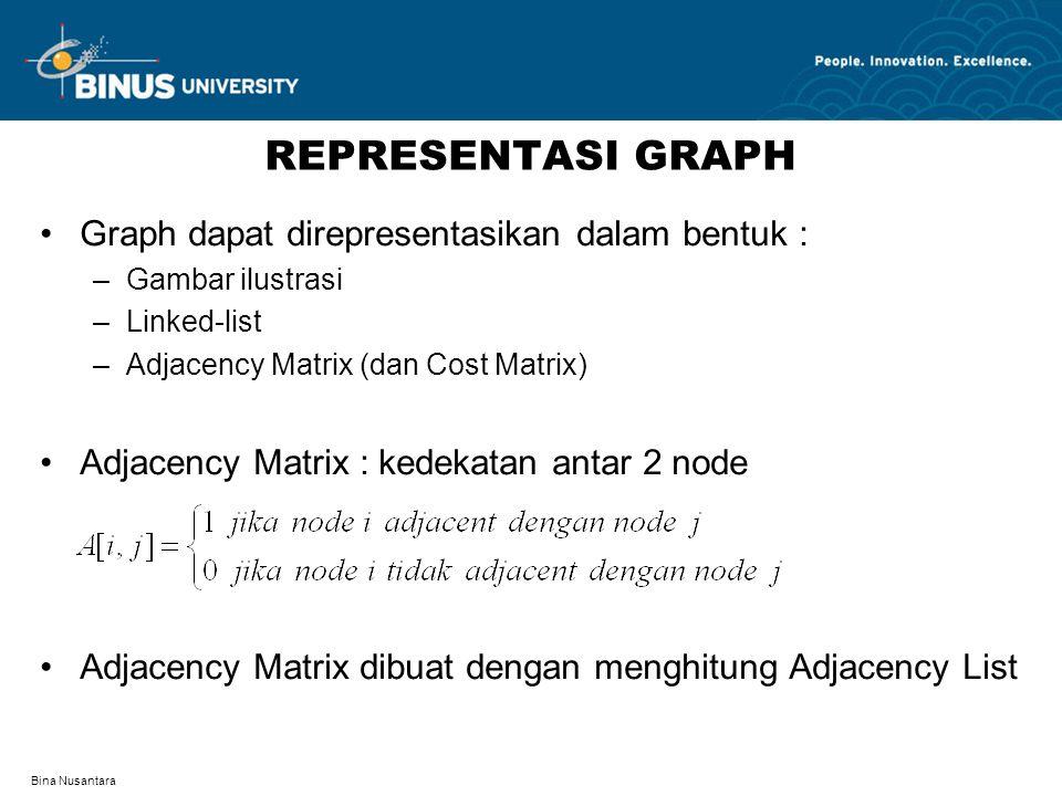 Bina Nusantara REPRESENTASI GRAPH Graph dapat direpresentasikan dalam bentuk : –Gambar ilustrasi –Linked-list –Adjacency Matrix (dan Cost Matrix) Adjacency Matrix : kedekatan antar 2 node Adjacency Matrix dibuat dengan menghitung Adjacency List