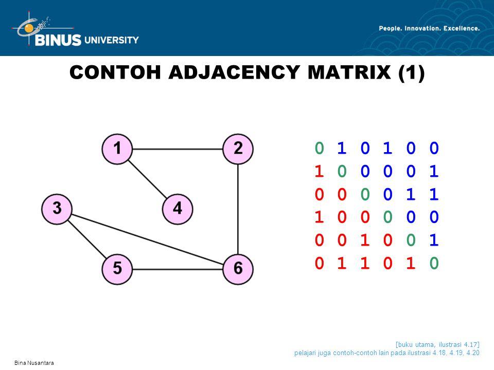 Bina Nusantara CONTOH ADJACENCY MATRIX (1) 0 1 0 1 0 0 1 0 0 0 0 1 0 0 0 0 1 1 1 0 0 0 0 0 0 0 1 0 1 1 0 1 0 [buku utama, ilustrasi 4.17] pelajari juga contoh-contoh lain pada ilustrasi 4.18, 4.19, 4.20