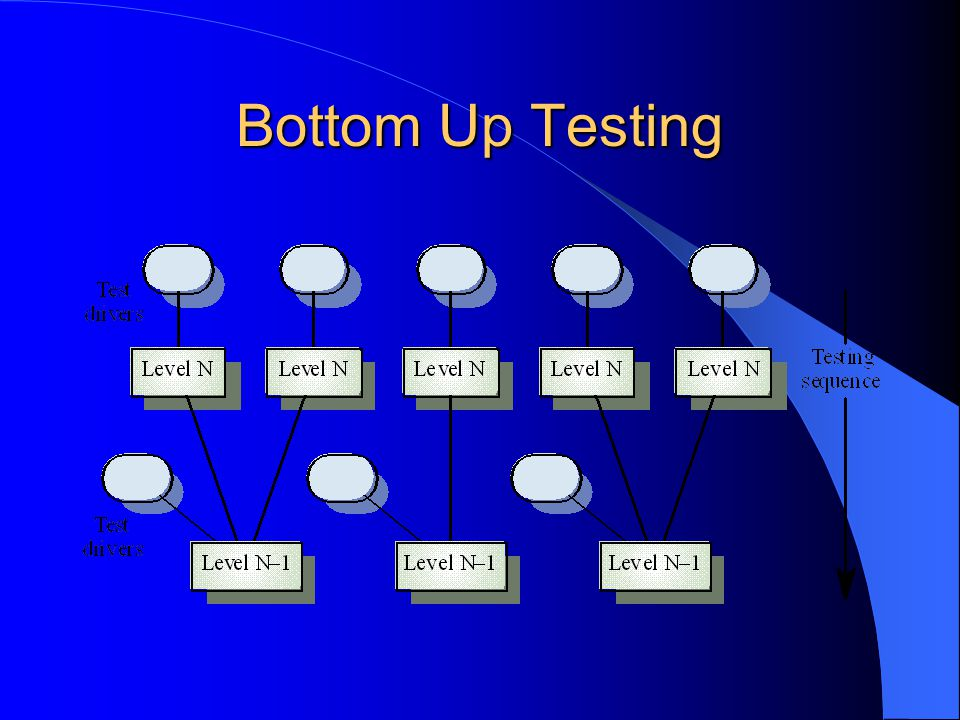 Bottom Up Testing