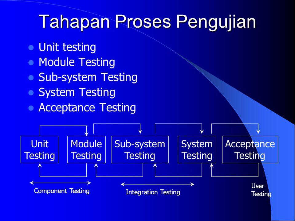 Tahapan Proses Pengujian Unit testing Module Testing Sub-system Testing System Testing Acceptance Testing Unit Testing Module Testing Sub-system Testi