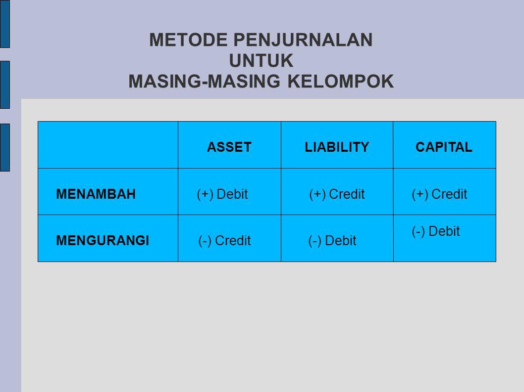 METODE PENJURNALAN UNTUK MASING-MASING KELOMPOK MENAMBAH MENGURANGI ASSETLIABILITYCAPITAL (+) Debit (-) Credit (+) Credit (-) Debit (+) Credit (-) Debit