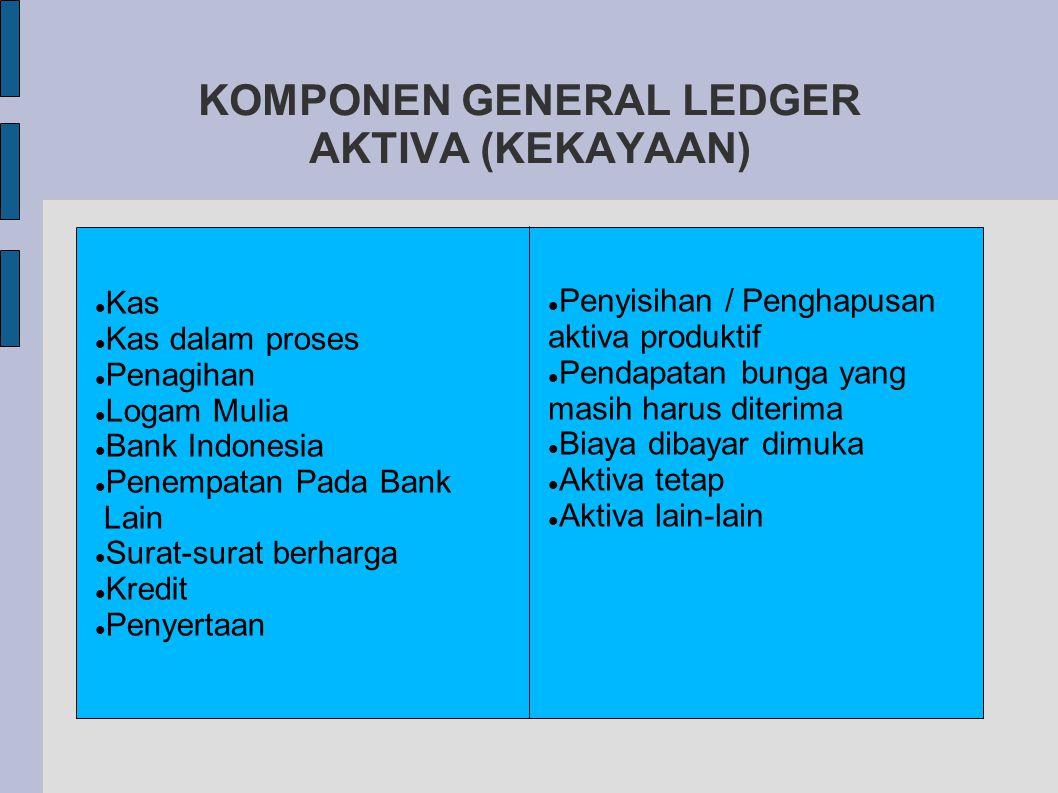 KOMPONEN GENERAL LEDGER AKTIVA (KEKAYAAN) Kas Kas dalam proses Penagihan Logam Mulia Bank Indonesia Penempatan Pada Bank Lain Surat-surat berharga Kredit Penyertaan Penyisihan / Penghapusan aktiva produktif Pendapatan bunga yang masih harus diterima Biaya dibayar dimuka Aktiva tetap Aktiva lain-lain