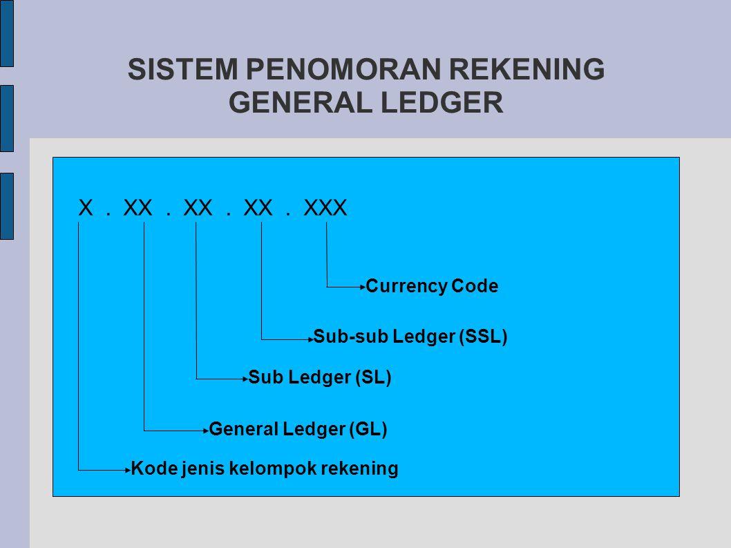 SISTEM PENOMORAN REKENING GENERAL LEDGER X.XX. XX.