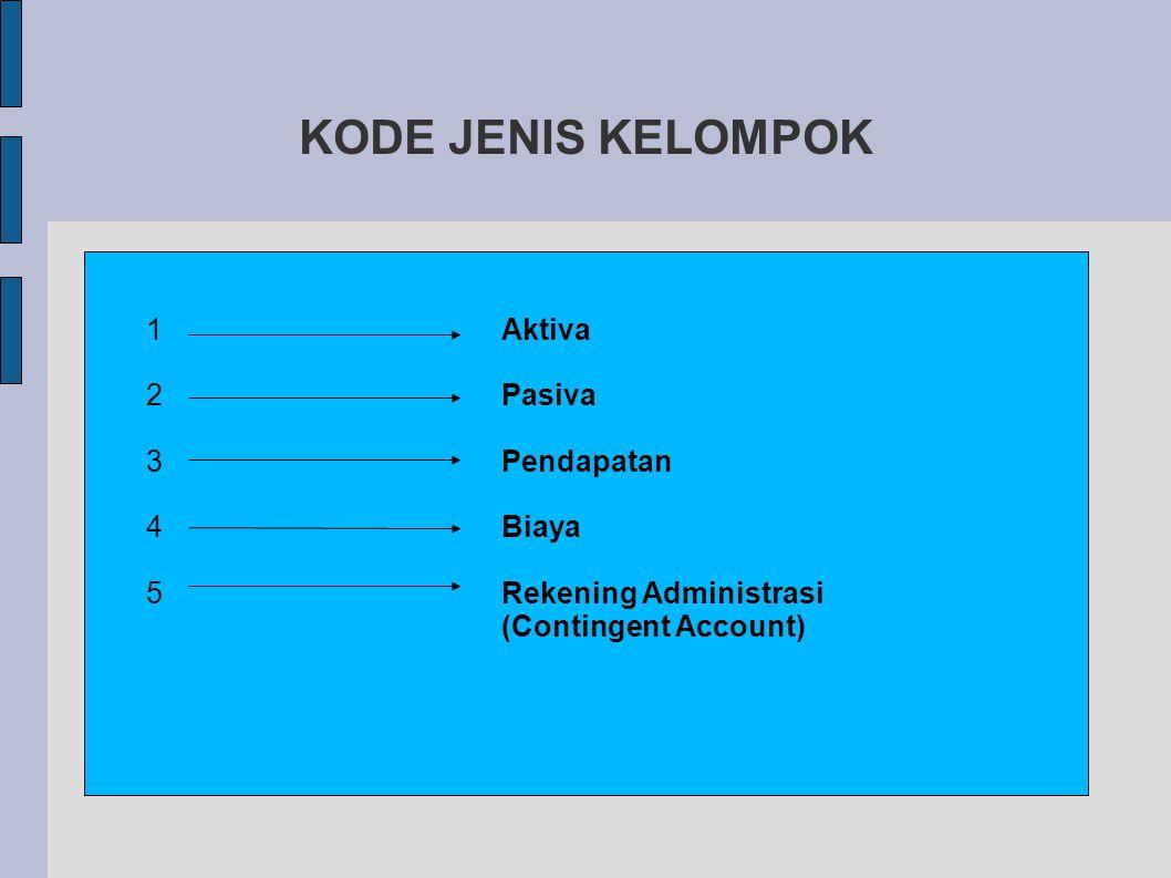 KODE JENIS KELOMPOK 12345 12345 Aktiva Pasiva Pendapatan Biaya Rekening Administrasi (Contingent Account)