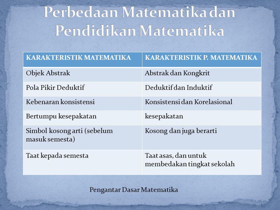 KARAKTERISTIK MATEMATIKAKARAKTERISTIK P. MATEMATIKA Objek AbstrakAbstrak dan Kongkrit Pola Pikir DeduktifDeduktif dan Induktif Kebenaran konsistensiKo