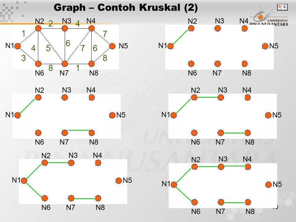 10 N1 N2 N3N4 N5 N6N7N8 1 3 24 45 6 7 7 6 81 8 Graph – Contoh Kruskal (2) N1 N2 N3N4 N5 N6N7N8 N1 N2 N3N4 N5 N6N7N8 N1 N2 N3N4 N5 N6N7N8 N1 N2 N3N4 N5