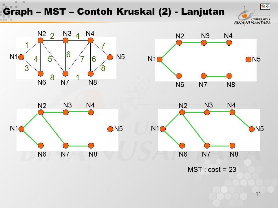 11 Graph – MST – Contoh Kruskal (2) - Lanjutan N1 N2 N3N4 N5 N6N7N8 N1 N2 N3N4 N5 N6N7N8 1 3 24 45 6 7 7 6 81 8 N1 N2 N3N4 N5 N6N7N8 N1 N2 N3N4 N5 N6N