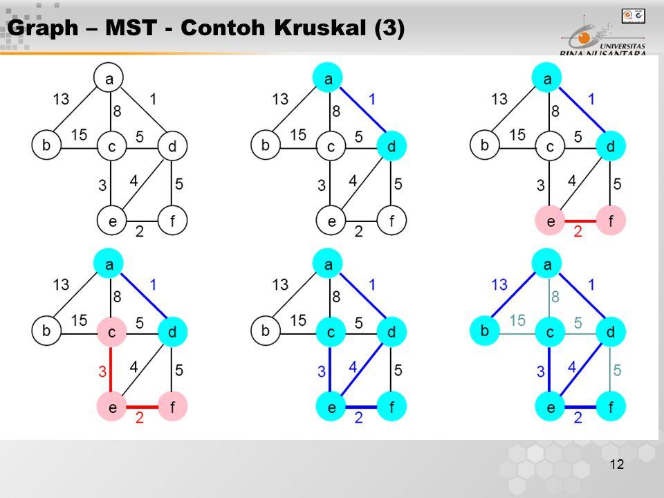 12 Graph – MST - Contoh Kruskal (3)