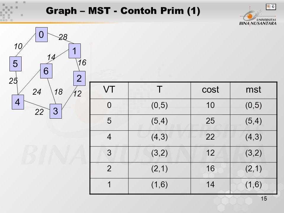 15 Graph – MST - Contoh Prim (1) VTTcostmst 0(0,5)10(0,5) 5(5,4)25(5,4) 4(4,3)22(4,3) 3(3,2)12(3,2) 2(2,1)16(2,1) 1(1,6)14(1,6) 0 4 3 28 16 12 18 14 2